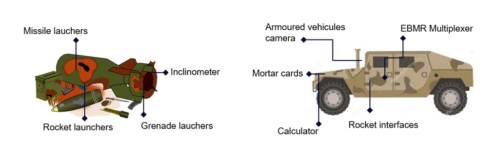Equipement militaire : Missile Lauchers, Inclinometer, Grenade Lauchers, Rocket launchers et Blindés : EBMR Multiplexer, Armoured Vehicules, Mortar cards, Calculator, Rocket interfaces
